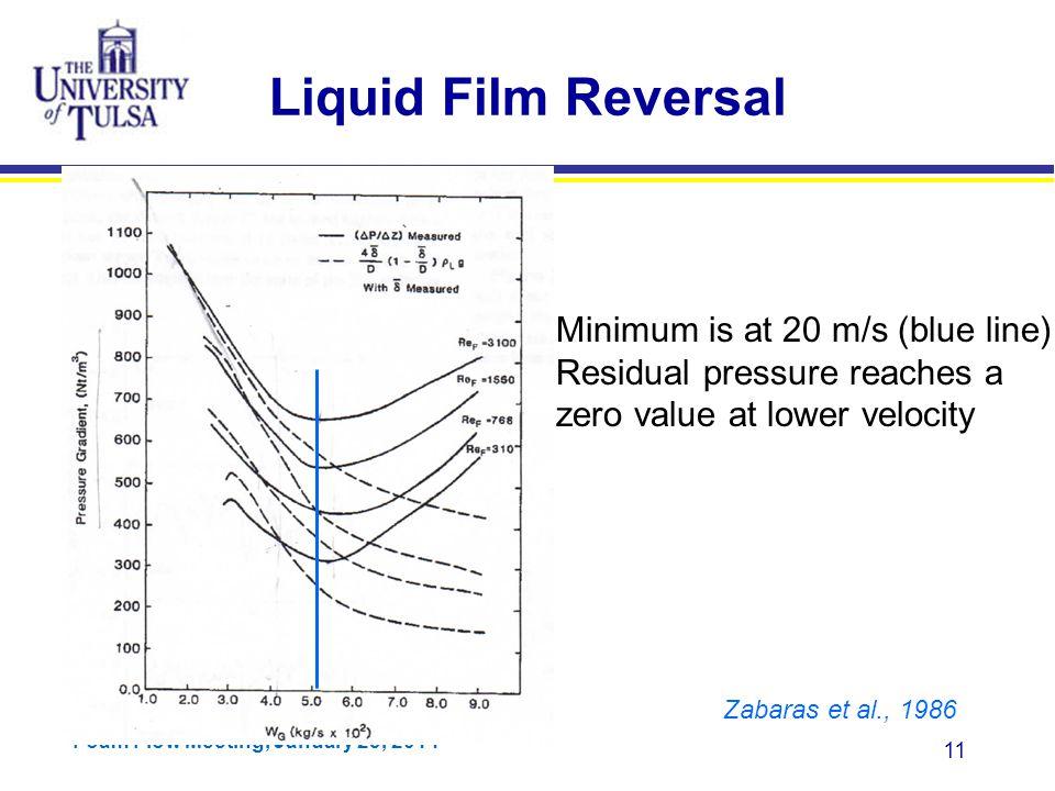 Liquid Film Reversal Minimum is at 20 m/s (blue line)