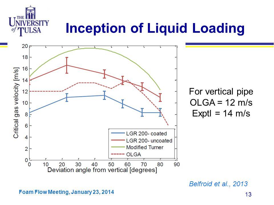 Inception of Liquid Loading