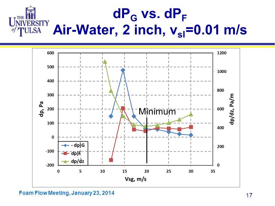 dPG vs. dPF Air-Water, 2 inch, vsl=0.01 m/s
