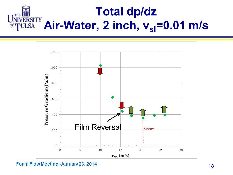 Total dp/dz Air-Water, 2 inch, vsl=0.01 m/s