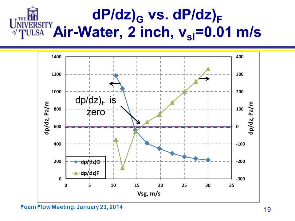 dP/dz)G vs. dP/dz)F Air-Water, 2 inch, vsl=0.01 m/s