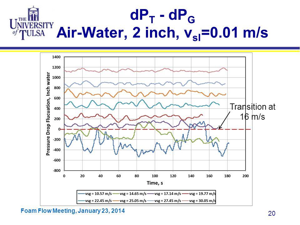 dPT - dPG Air-Water, 2 inch, vsl=0.01 m/s