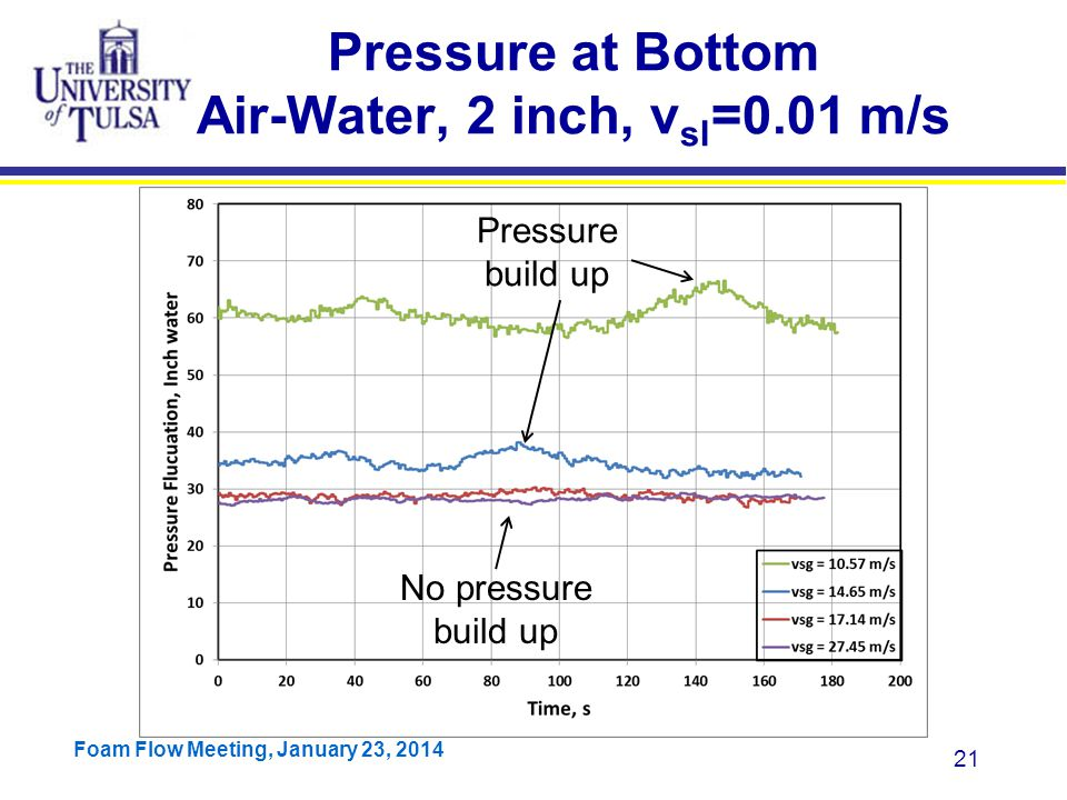 Pressure at Bottom Air-Water, 2 inch, vsl=0.01 m/s