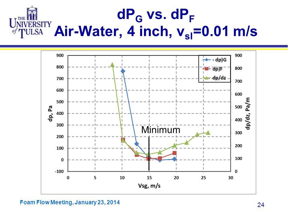 dPG vs. dPF Air-Water, 4 inch, vsl=0.01 m/s