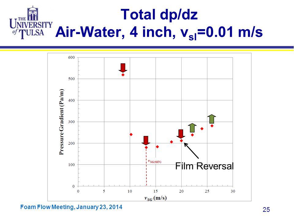 Total dp/dz Air-Water, 4 inch, vsl=0.01 m/s