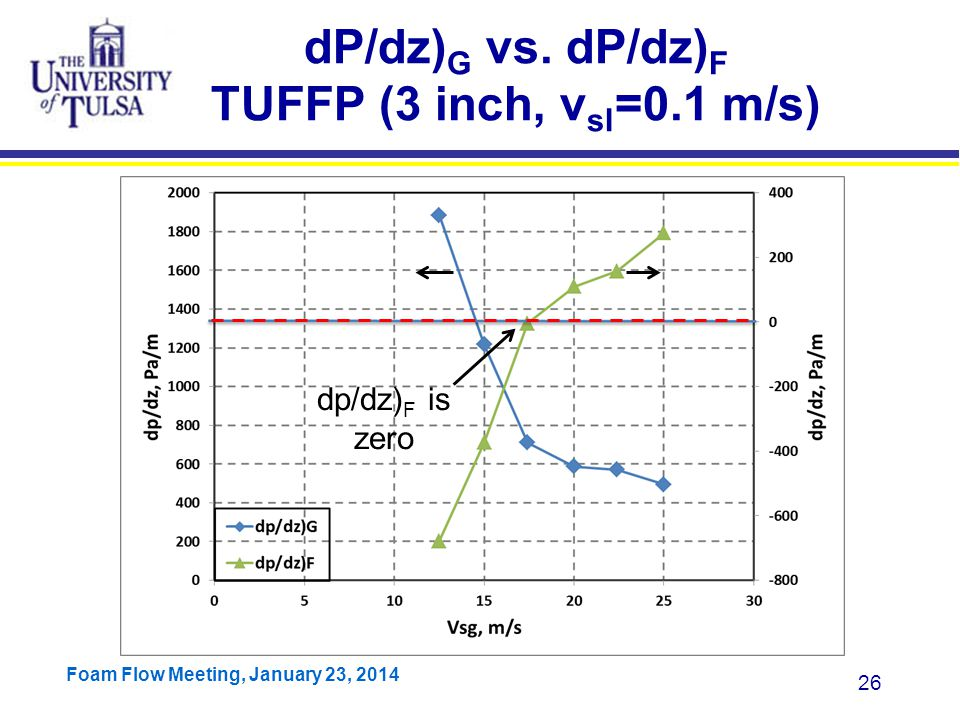 dP/dz)G vs. dP/dz)F TUFFP (3 inch, vsl=0.1 m/s)