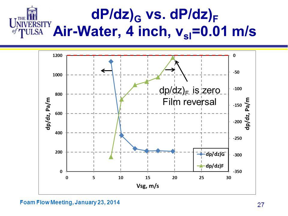 dP/dz)G vs. dP/dz)F Air-Water, 4 inch, vsl=0.01 m/s