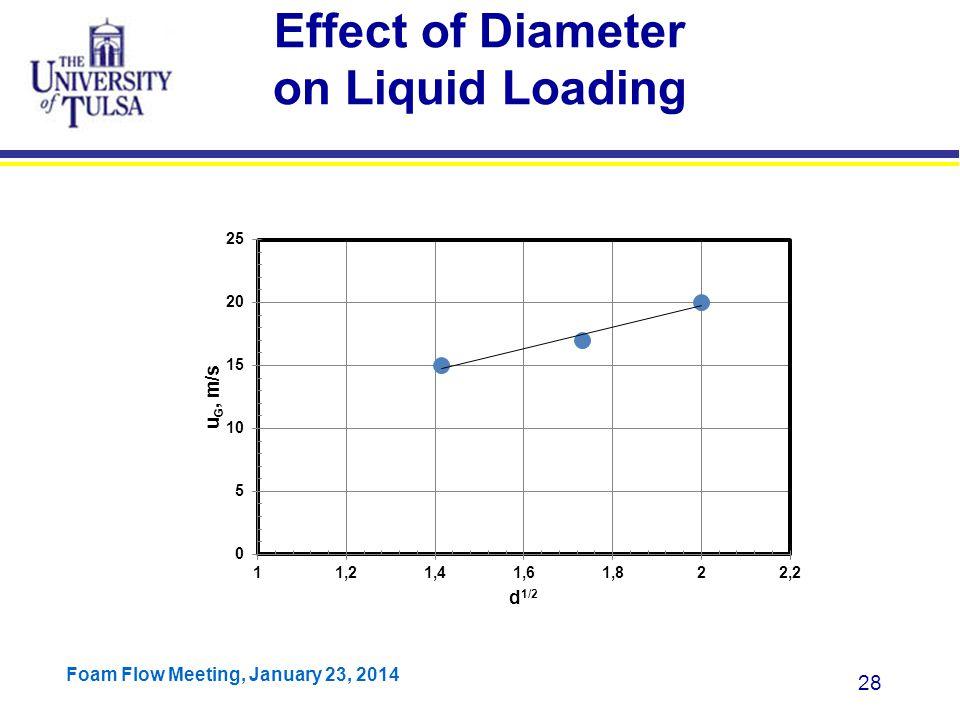 Effect of Diameter on Liquid Loading