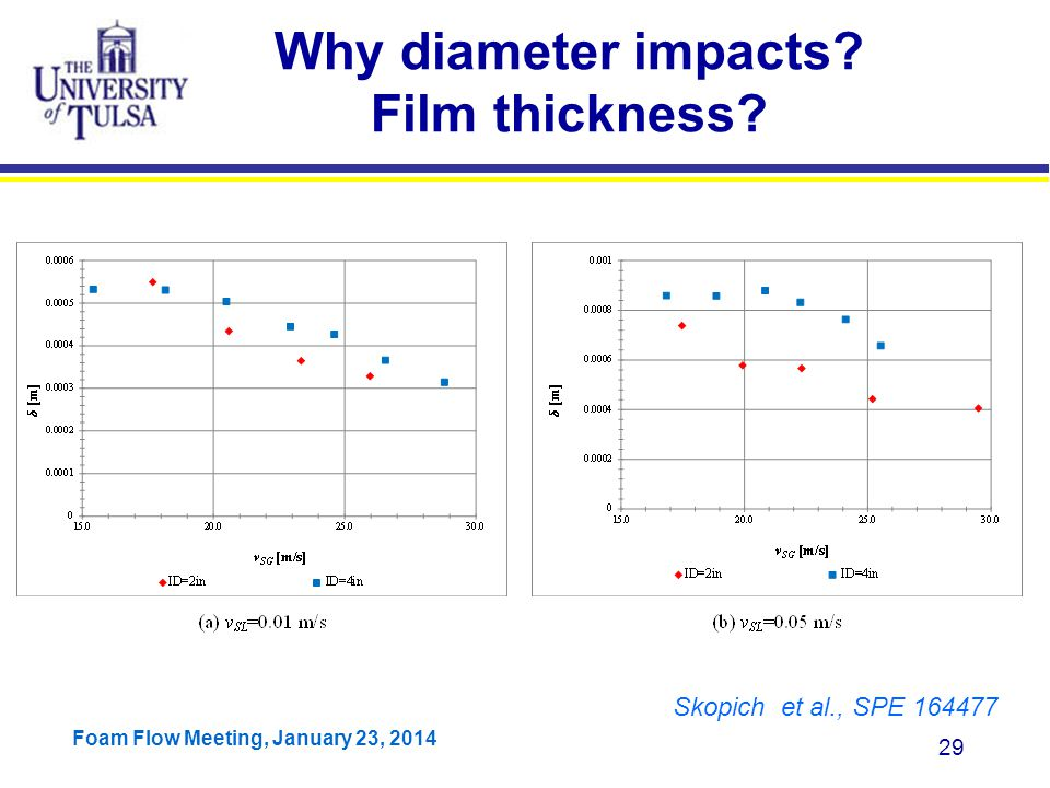 Why diameter impacts Film thickness