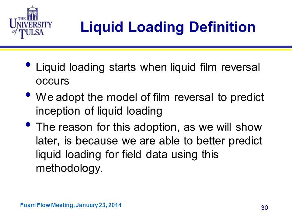 Liquid Loading Definition