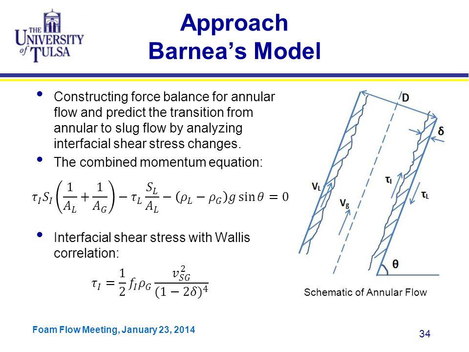 Approach Barnea's Model