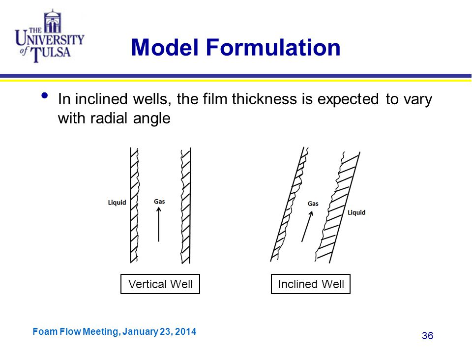 Model Formulation In inclined wells, the film thickness is expected to vary with radial angle. Vertical Well.