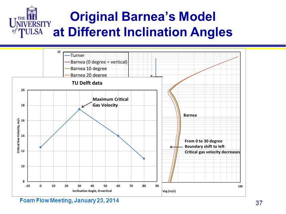 Original Barnea's Model at Different Inclination Angles