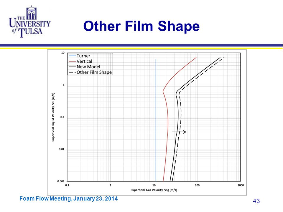 Other Film Shape