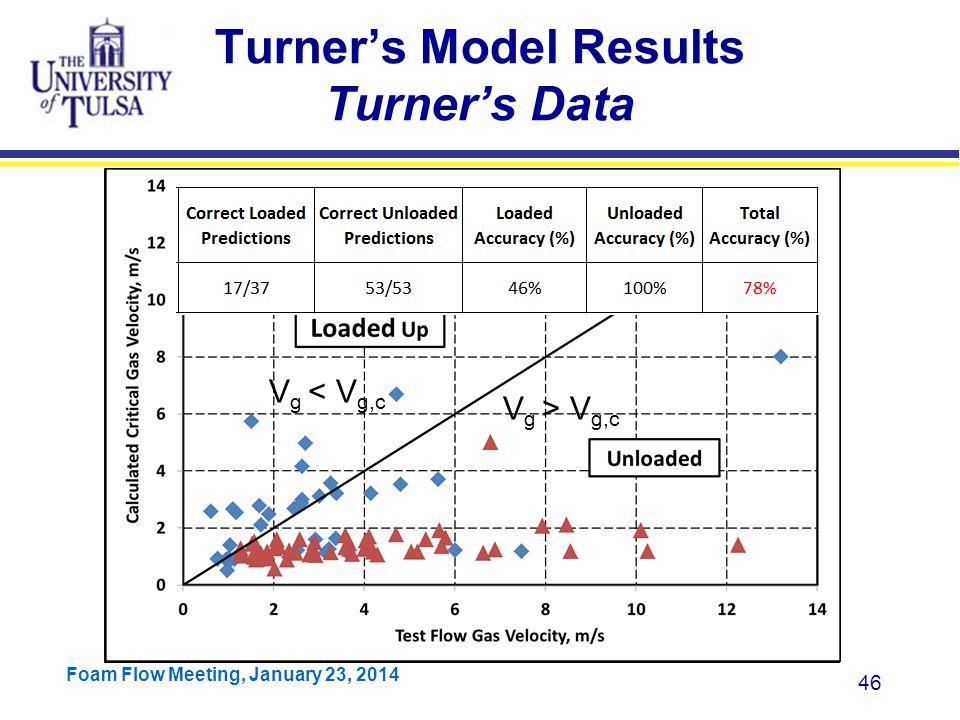 Turner's Model Results Turner's Data