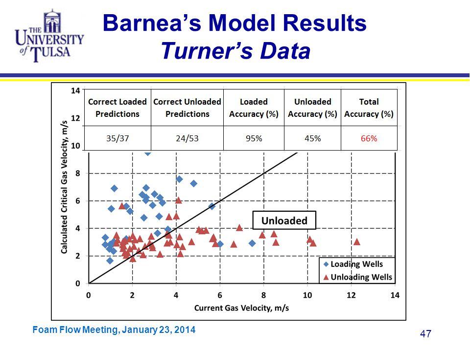 Barnea's Model Results Turner's Data
