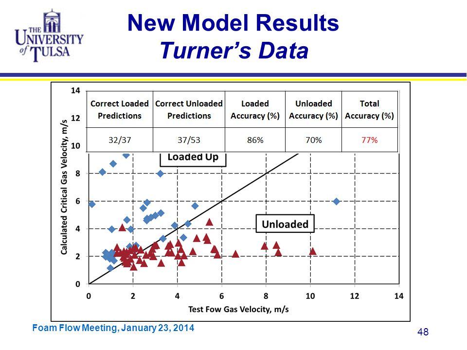 New Model Results Turner's Data