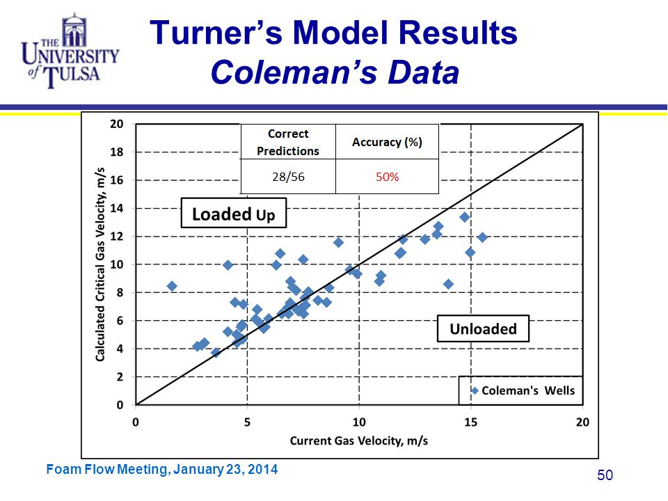 Turner's Model Results Coleman's Data