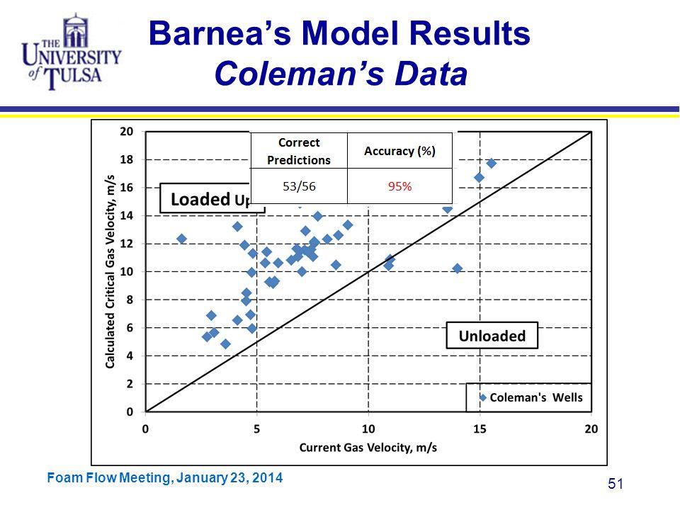 Barnea's Model Results Coleman's Data