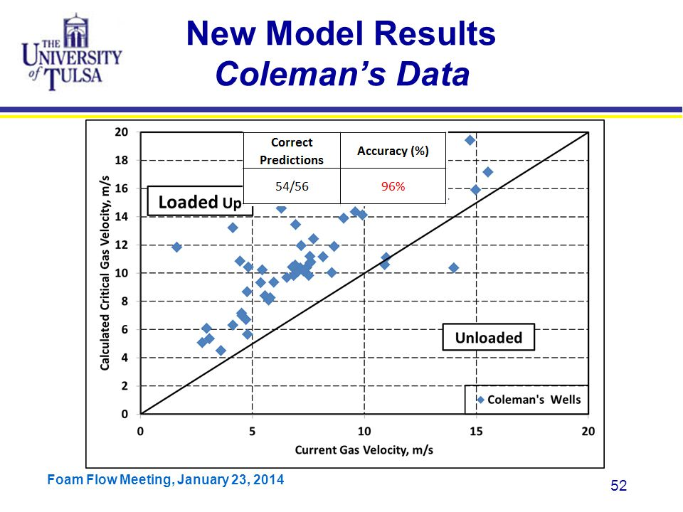 New Model Results Coleman's Data