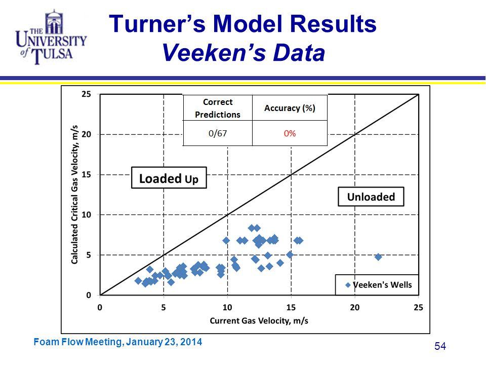 Turner's Model Results Veeken's Data