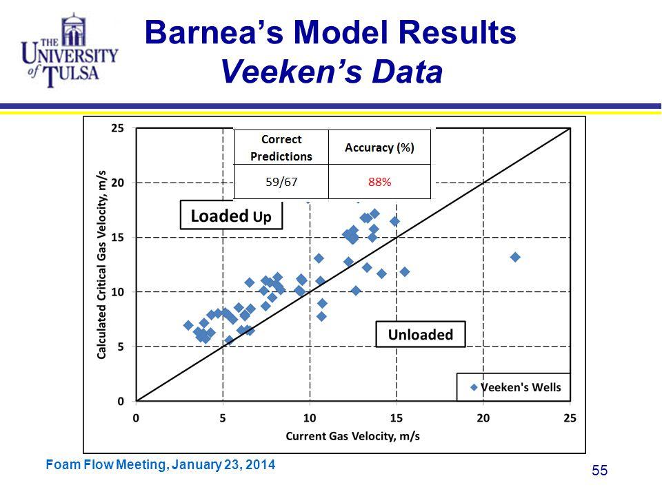 Barnea's Model Results Veeken's Data
