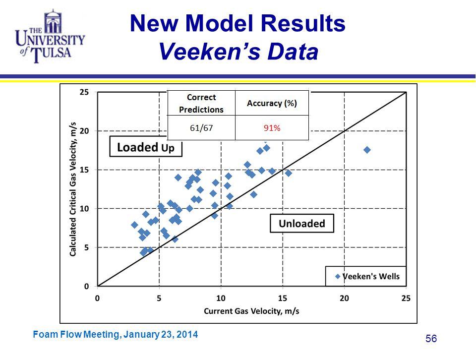 New Model Results Veeken's Data