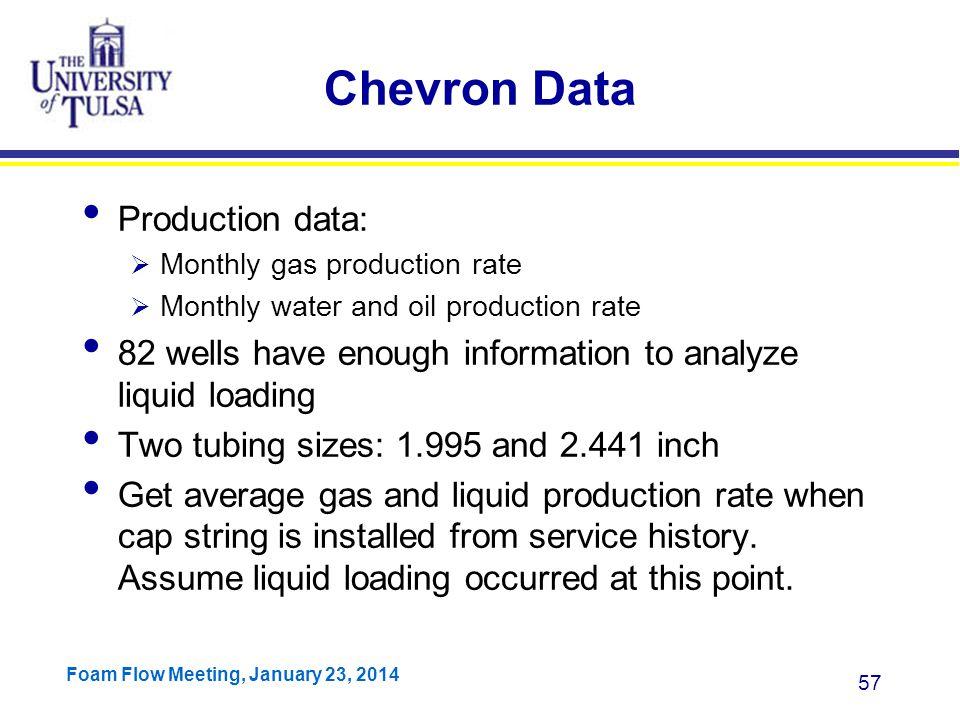 Chevron Data Production data:
