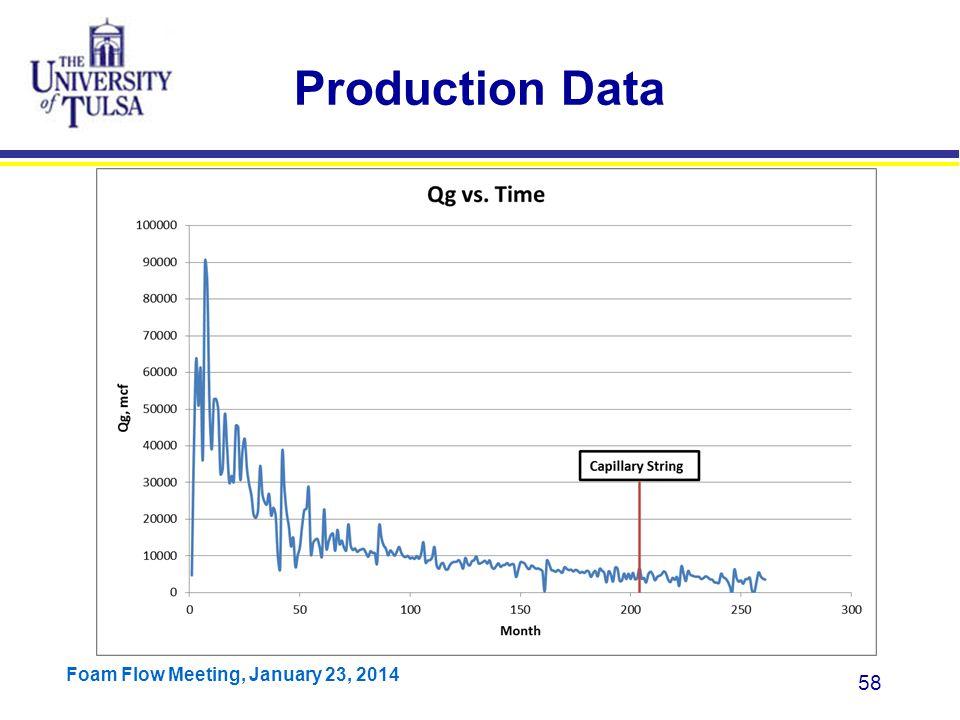 Production Data