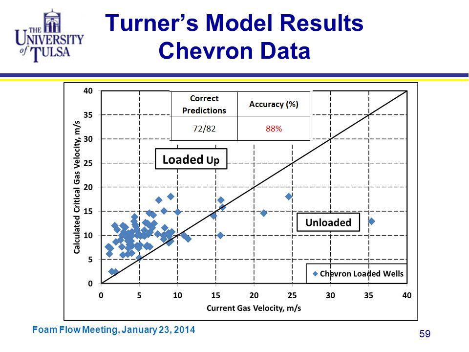 Turner's Model Results Chevron Data