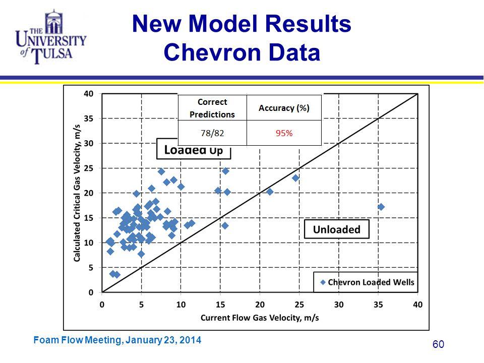 New Model Results Chevron Data