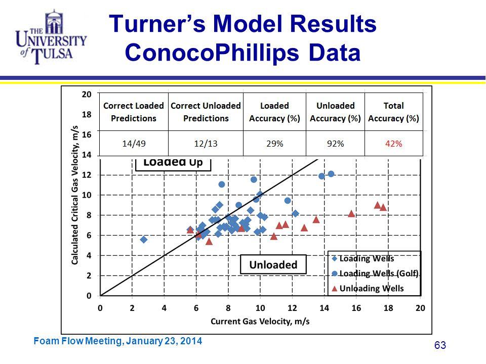 Turner's Model Results ConocoPhillips Data