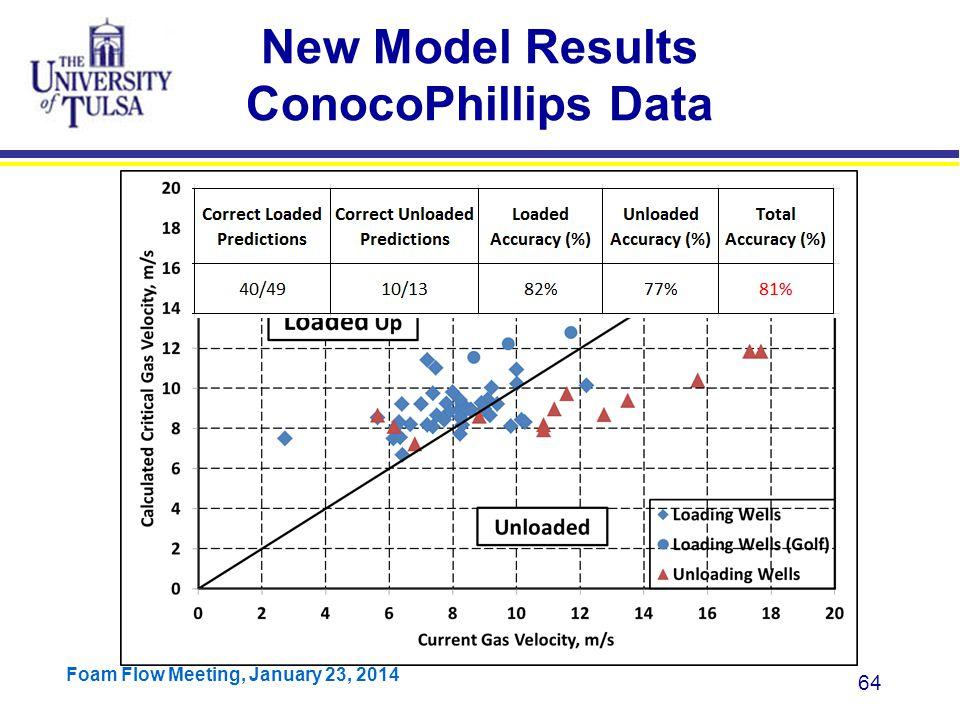 New Model Results ConocoPhillips Data
