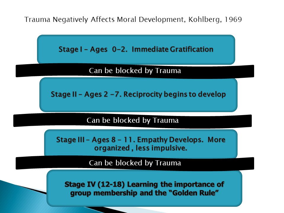 Trauma Negatively Affects Moral Development, Kohlberg, 1969