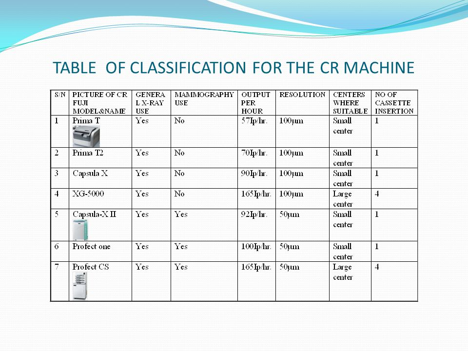 TABLE OF CLASSIFICATION FOR THE CR MACHINE