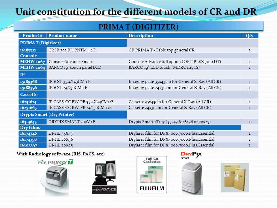 Unit constitution for the different models of CR and DR