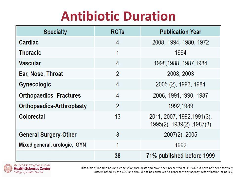 Antibiotic Duration