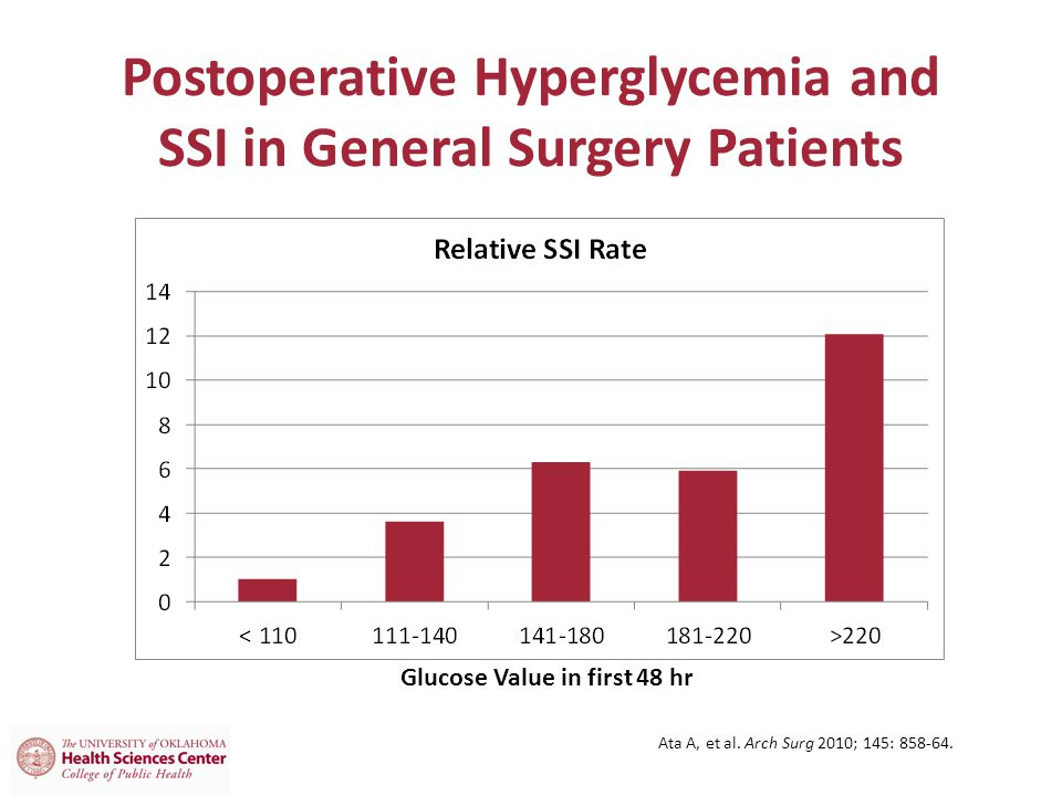 Postoperative Hyperglycemia and SSI in General Surgery Patients
