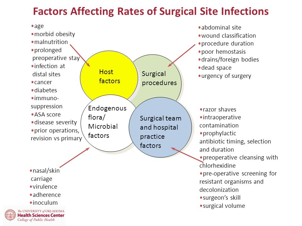 Factors Affecting Rates of Surgical Site Infections