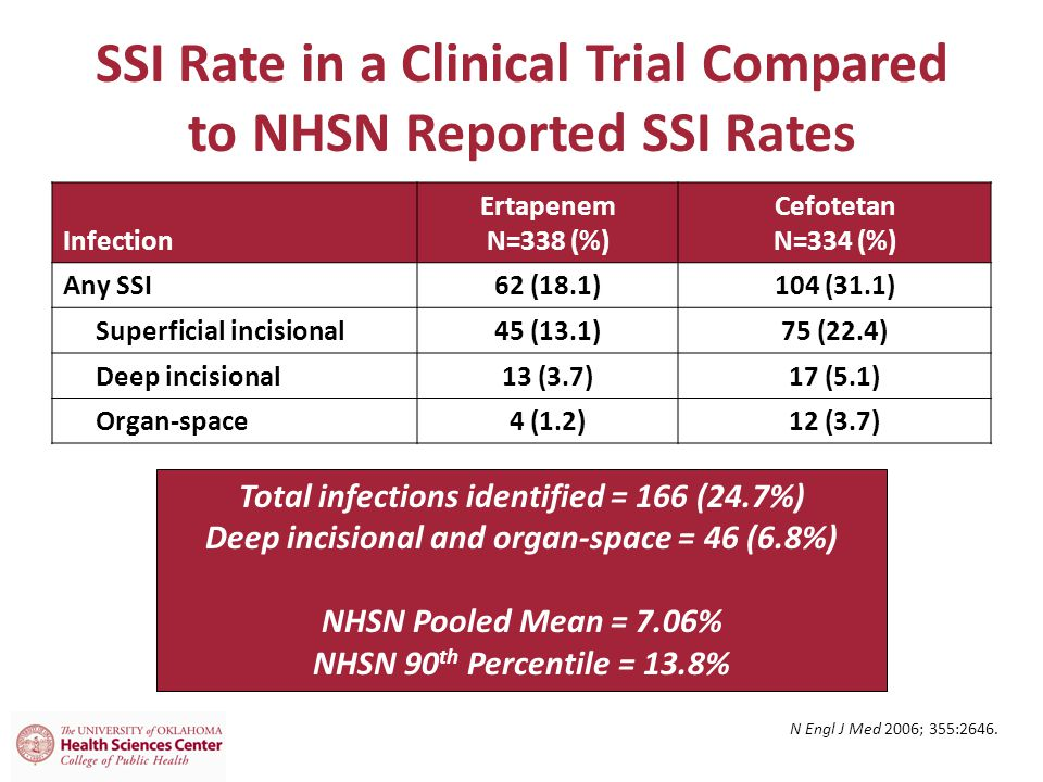 SSI Rate in a Clinical Trial Compared to NHSN Reported SSI Rates