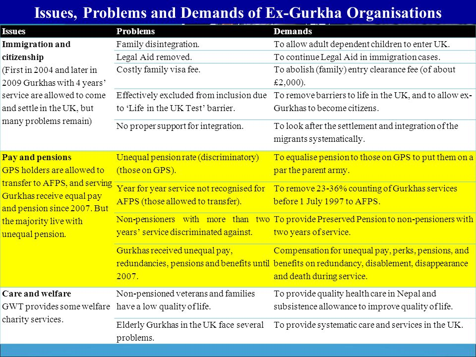 Issues, Problems and Demands of Ex-Gurkha Organisations