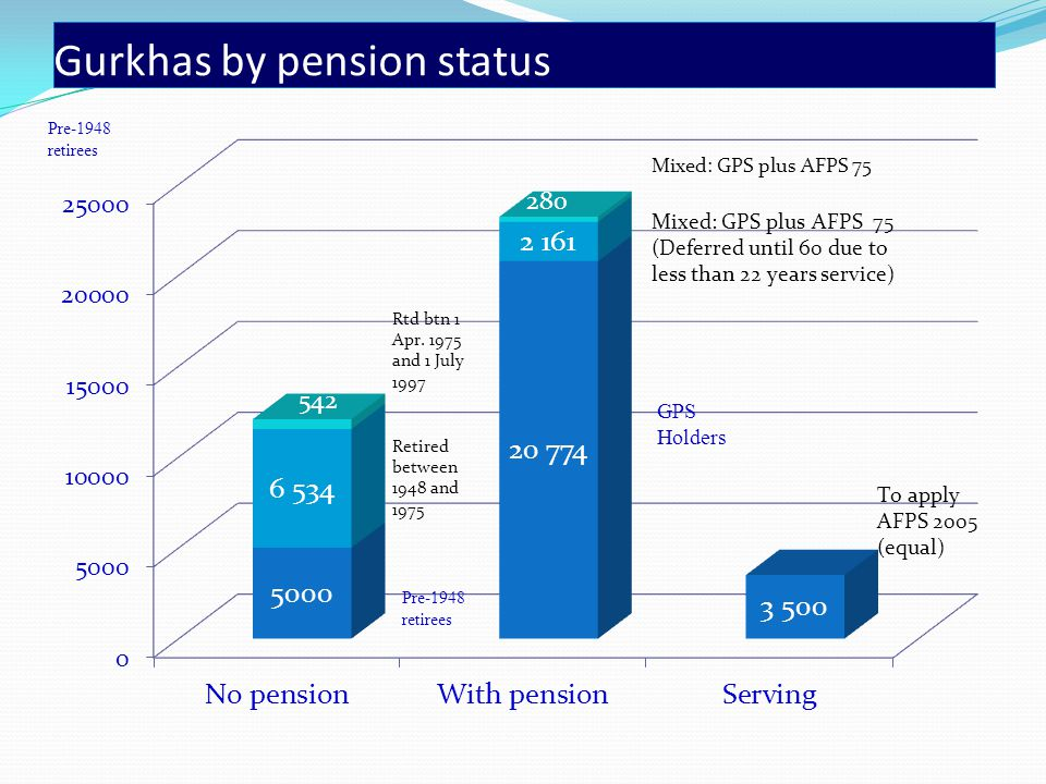 Gurkhas by pension status