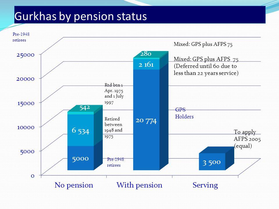 Gurkhas by pension status