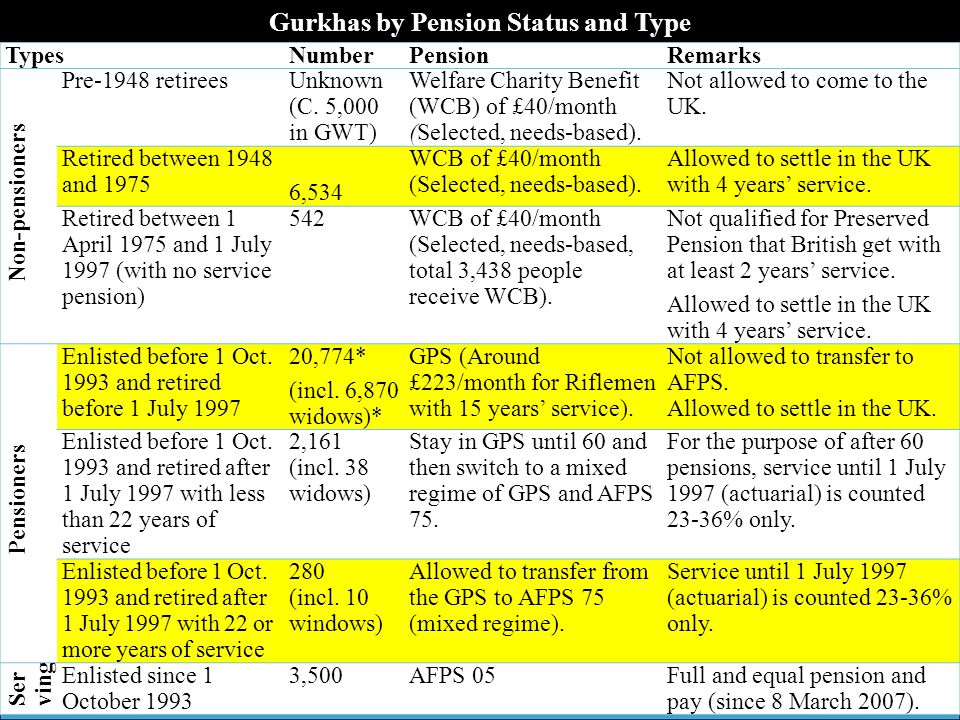 Gurkhas by Pension Status and Type