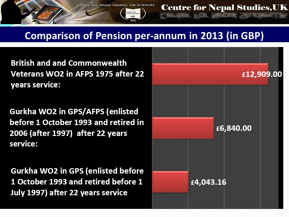 Comparison of Pension per-annum in 2013 (in GBP)