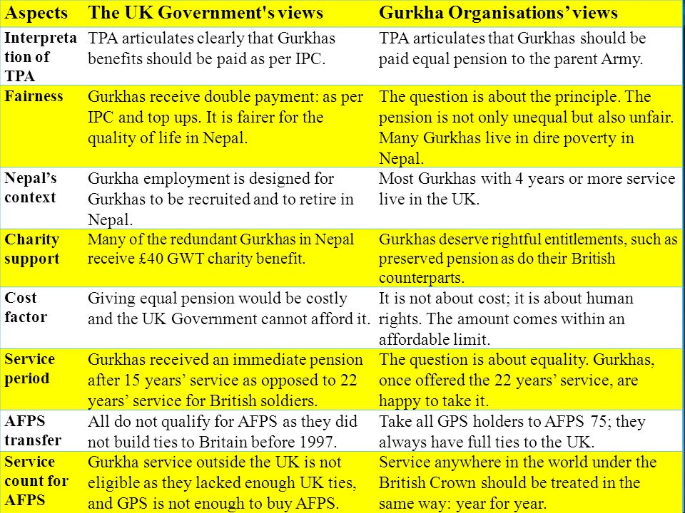 The UK Government s views Gurkha Organisations' views