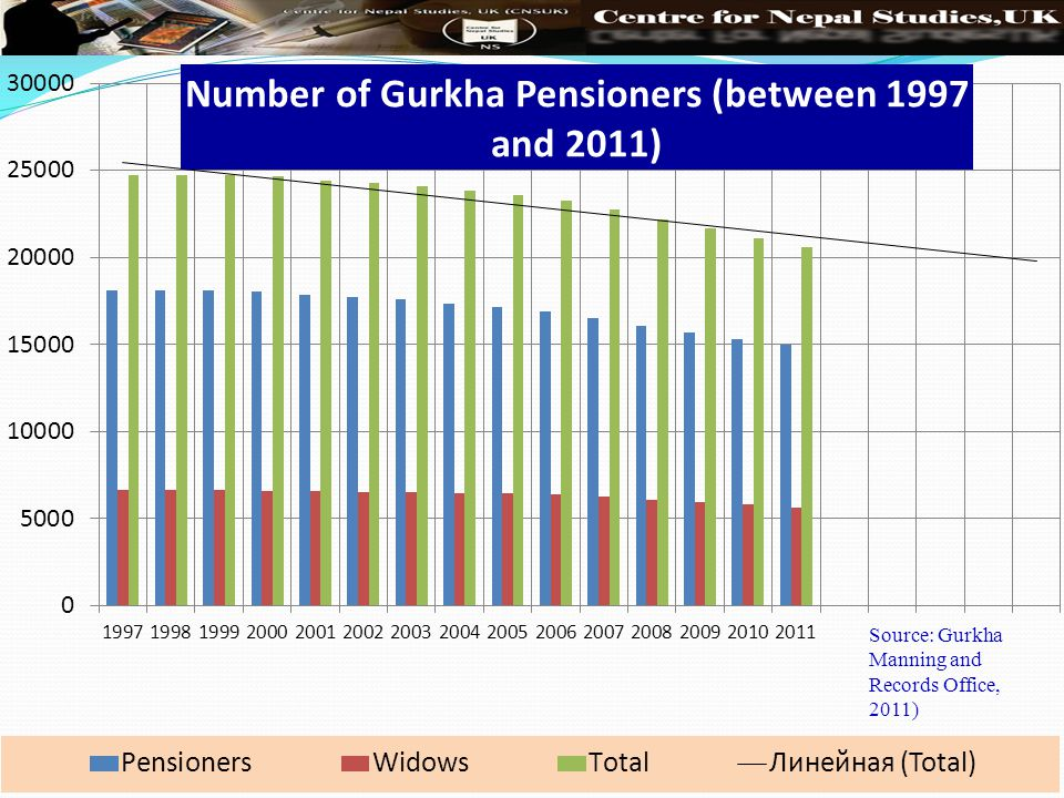 Source: Gurkha Manning and Records Office, 2011)