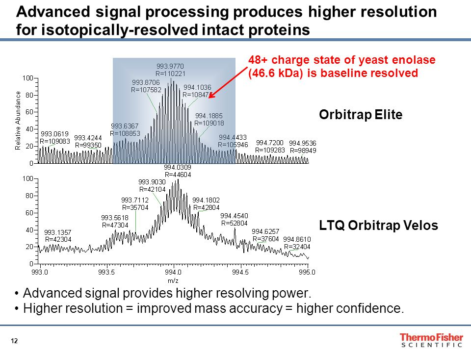 Advanced signal processing produces higher resolution for isotopically-resolved intact proteins