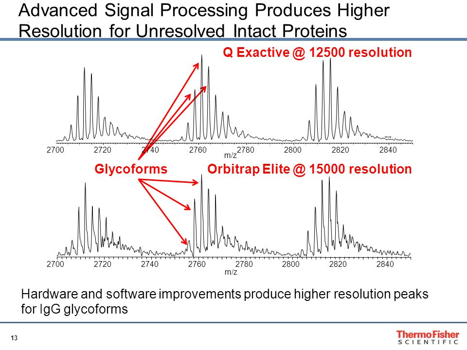 Advanced Signal Processing Produces Higher Resolution for Unresolved Intact Proteins