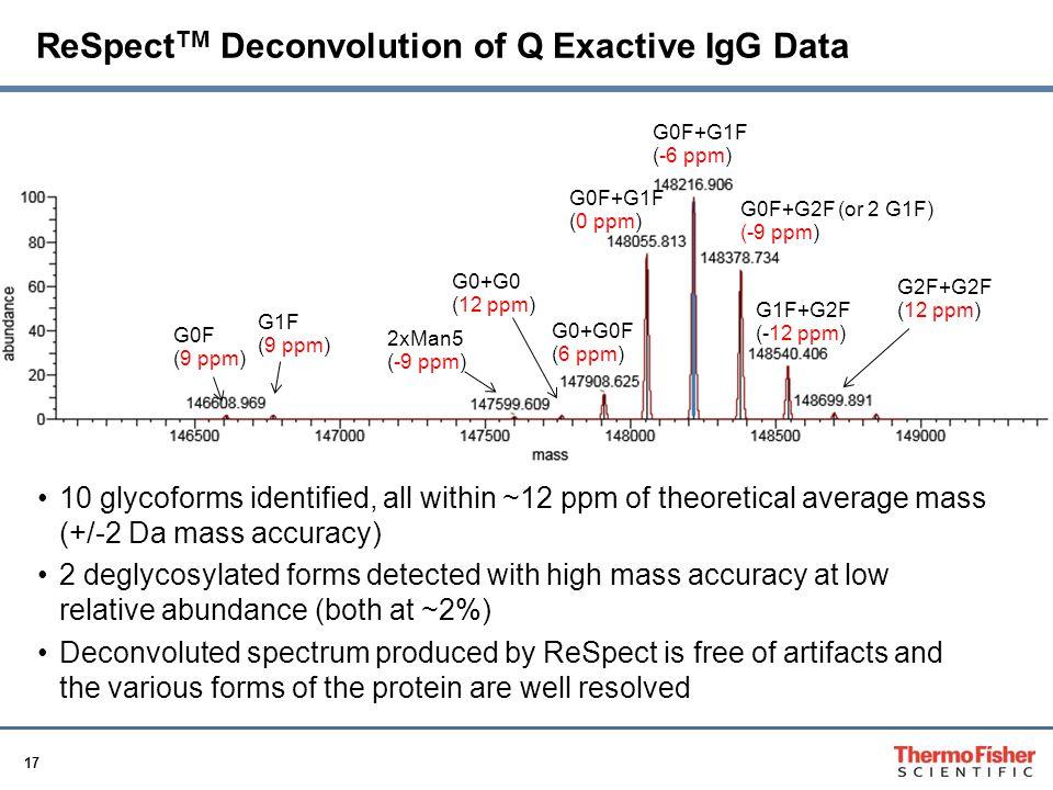 ReSpectTM Deconvolution of Q Exactive IgG Data